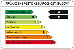 prukaz-energeticke-narocnosti